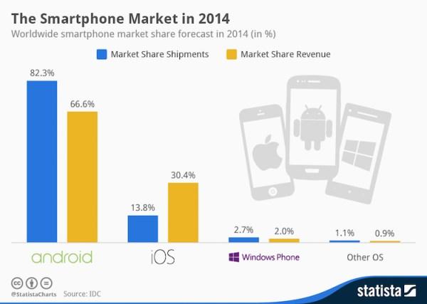 Rynek smartfonów w 2014 roku