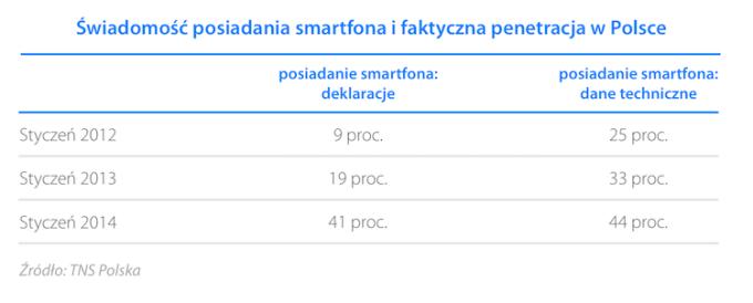 Świadomość posiadania smartfona i faktyczna penetracja w Polsce