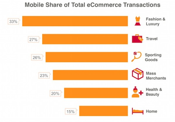 Najpopularniejsze kategorie, w których dokonywano zakupów przez mobile'a