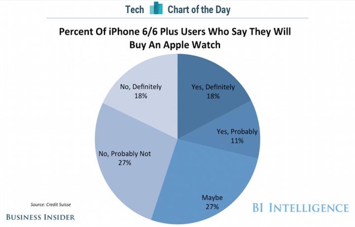 Co piaty właściciel iPhone'a 6 kupi Apple Watch