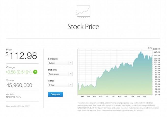 Akcje Apple 2014 rok - wykres