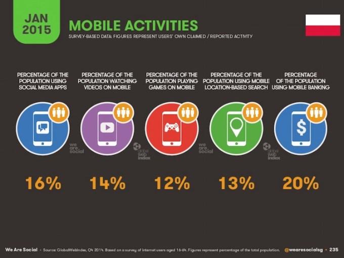 Aktywność mobilna w Polsce (styczeń 2015)