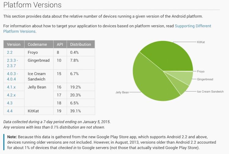 Udział % wersji Androida na styczeń 2015