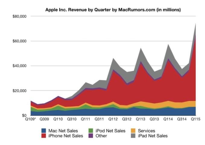 Wyniki finansowe Apple'a od 2009 do 2015 r.