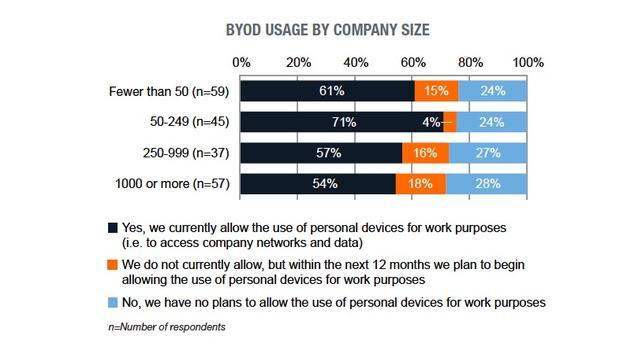 BYOD a wielkość firmy
