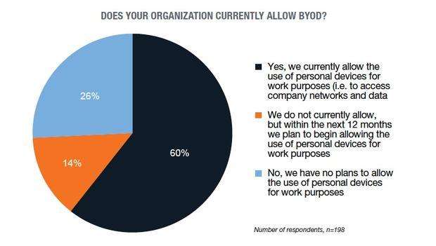 Czy Twoja firma pozwala na BYOD?