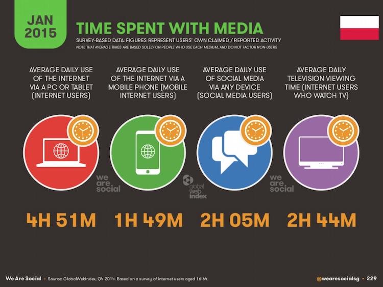 Czas spędzany w mediach 2015