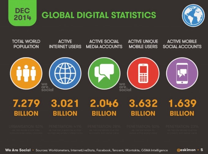 Digital global stats grudzień 2014