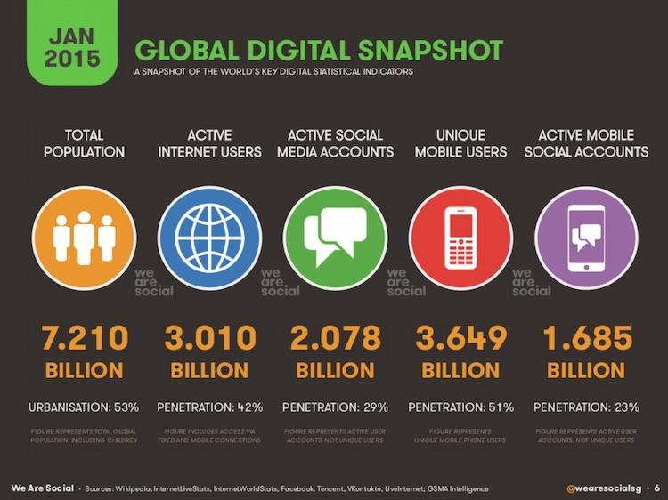 Global digital snapshot - styczeń 2015