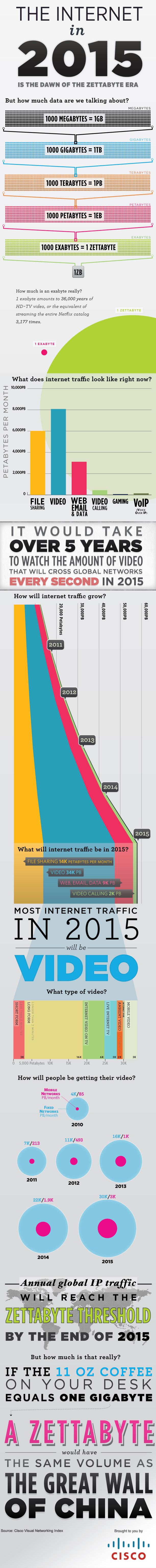 Internet w 2015 roku (infografika)