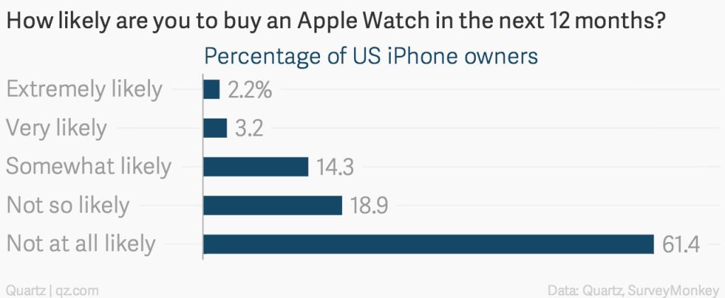 Jak bardzo chcesz kupić zegarek Apple Watch?