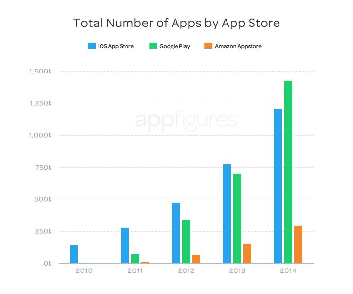 Liczba aplikacji mobilnych w sklepach Google Play, App Store i Amazon AppStore