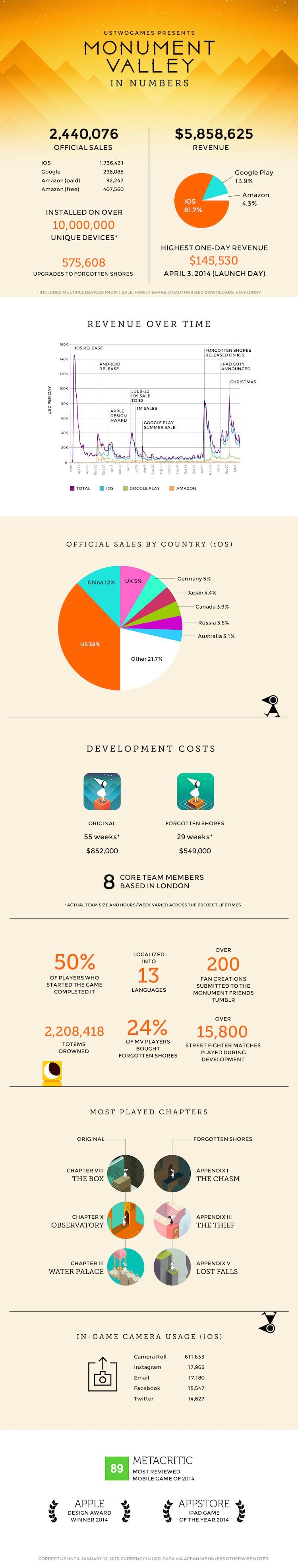 Monument Valley w liczbach - infografika