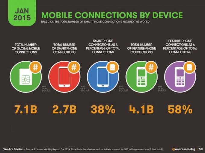 Połączenia z internetem mobilnym wg platformy mobilnej (styczeń 2015)