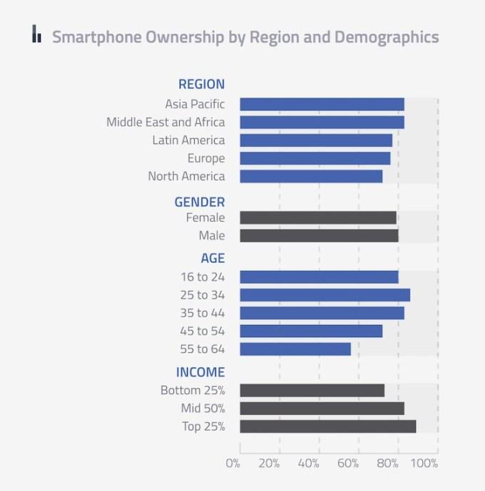 Posiadacze smartfona wg płci, regionu i wieku