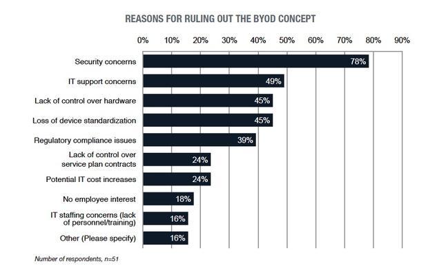 Powody, dla których firma nie pozwala na BYOD