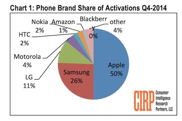 50% aktywowanych smartfonów w 4Q w USA to iPhone'y
