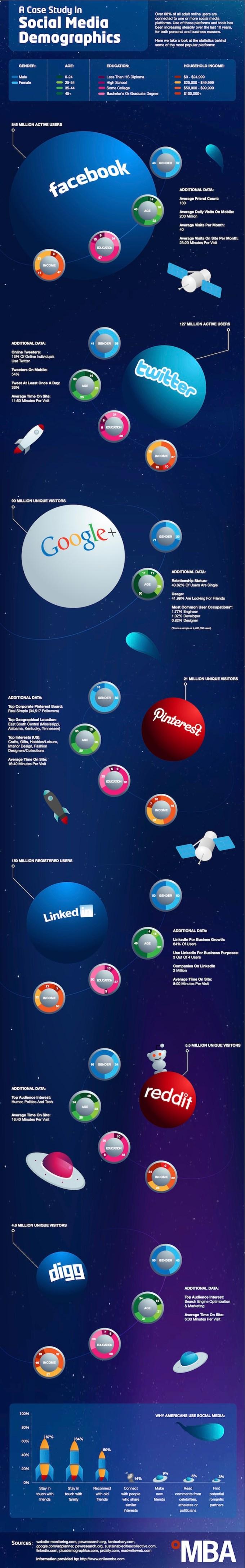 Statystyki social media 2015