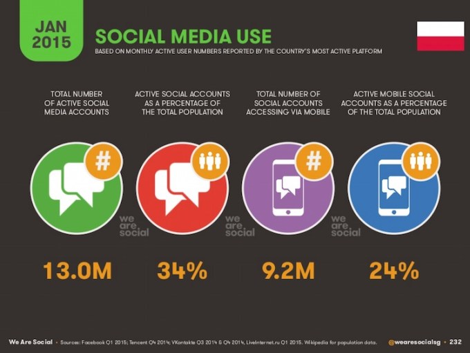 Korzystanie z social mediów w Polsce (styczeń 2015)