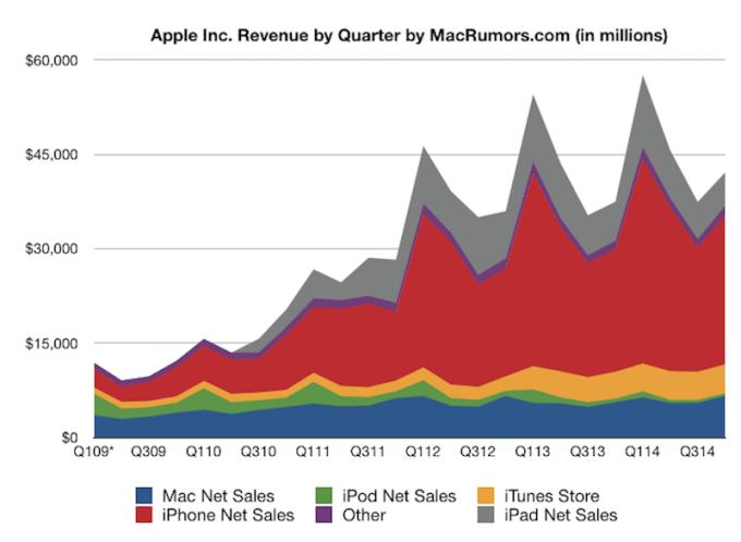 Wyniki sprzedaży Apple'a w latach 2009-2014