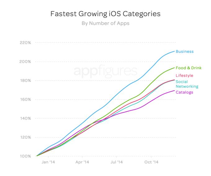 Wzrost liczby aplikacji mobilnych w sklepie App Store wg kategorii