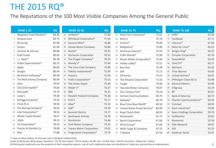 TOP 100 w rankingu 2015 Harris Poll RQ