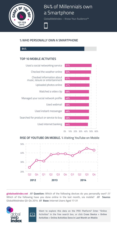 84% millenialsów posiada smartfona