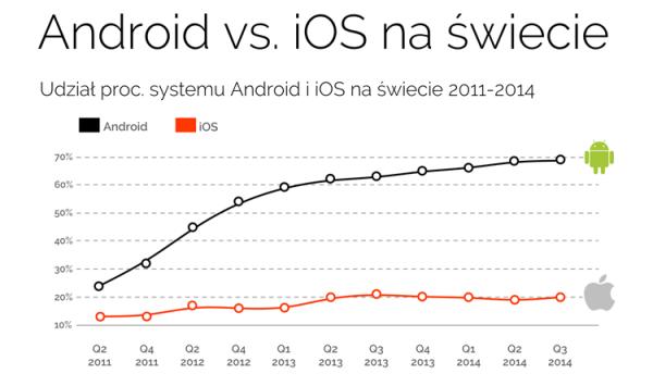 Android vs. iOS na świecie
