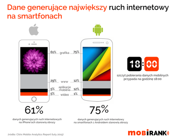 Największy ruch internetowy na smartfonach generują…