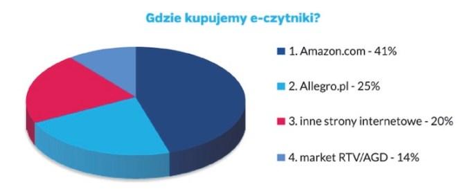 Gdzie kupujemy e-czytniki?