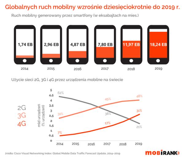 Do 2019 roku dziesięciokrotnie wzrośnie ruch mobilny