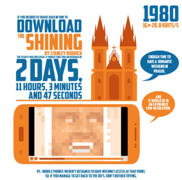 Historia prędkości internetu mobilnego