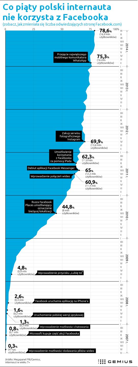 Historia korzystania z Facebooka w latach 2007-2014