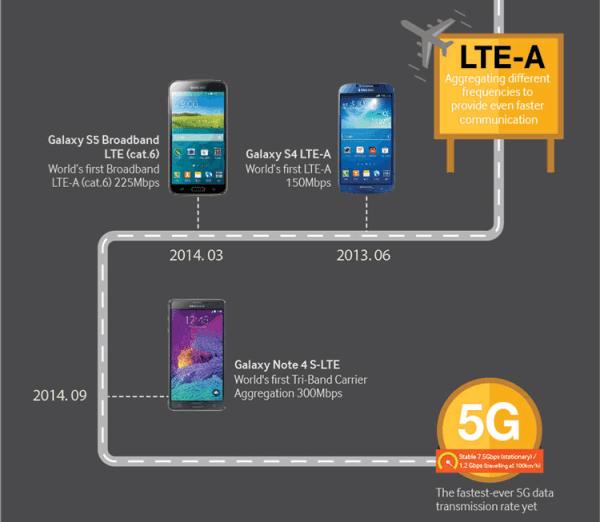 Historia sieci komórkowych od 1G do 5G na infografice