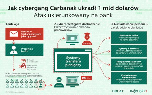 Cybergang Carbanak ukradł 1 mld dolarów!