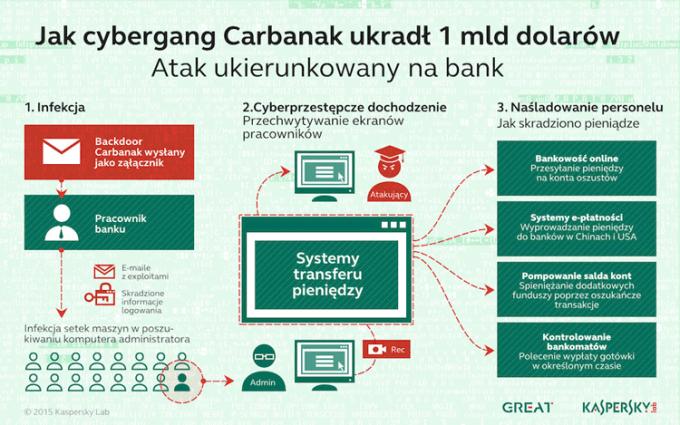 Jak cybergang Carbanak ukradł 1 mld dolarów?