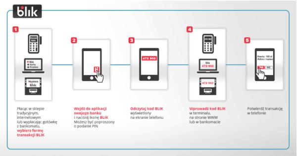 BLIK – wystartował polski system płatności mobilnych