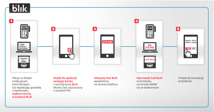 Jak działa system płatności mobilnych BLIK?