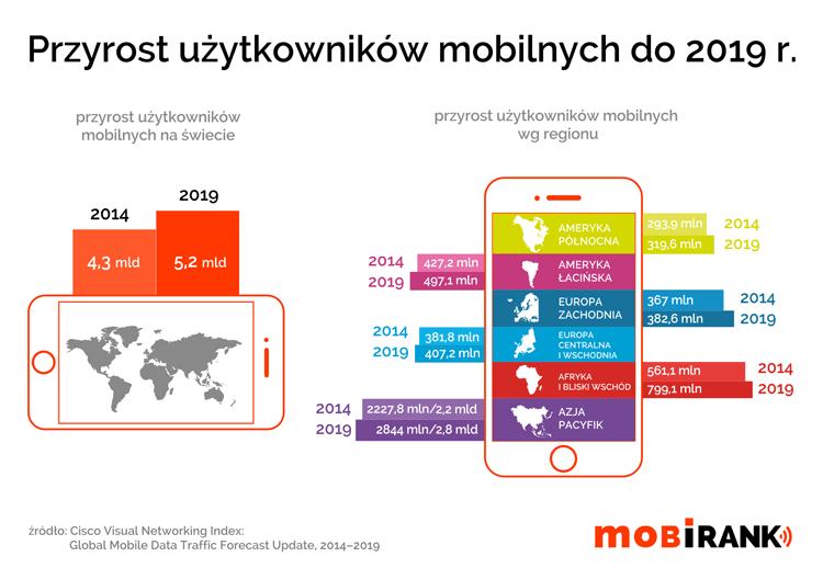 Liczba użytkowników mobilnych na świecie 2014-2019