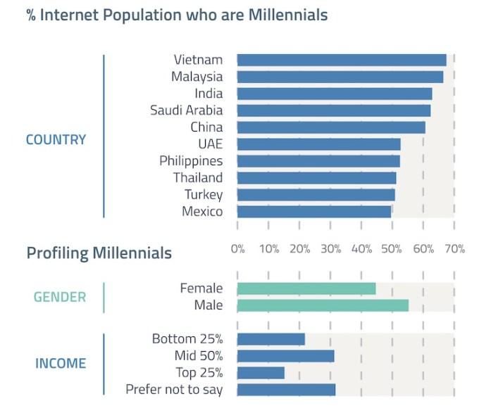 Millenialsi - charakterystyka