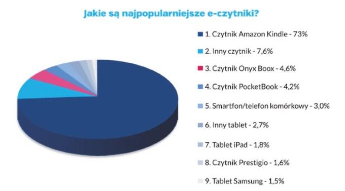 Jakie są najpopularniejsze e-czytniki?
