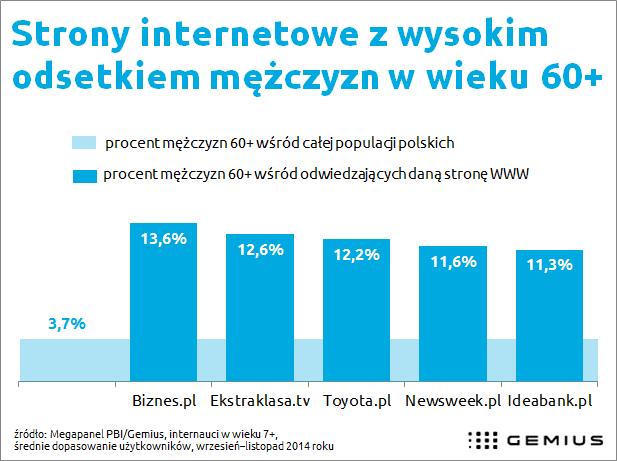 Popularne strony wśród mężczyzn w wieku 60+ w Polsce