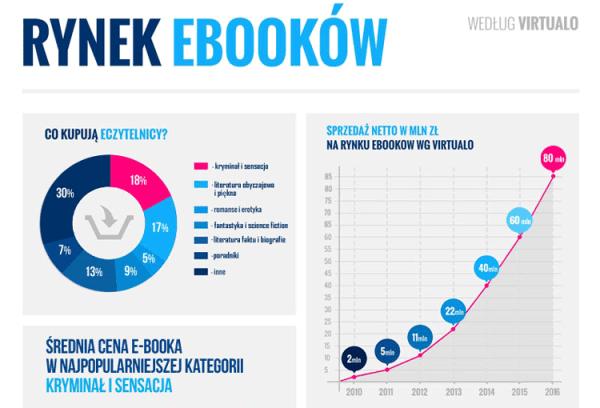 Raport E-booki w Polsce w latach 2010-2014