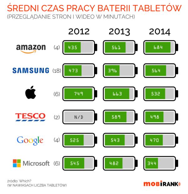 Żywotność baterii tabletów coraz gorsza…