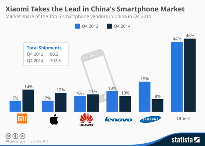 TOP 5 dostawców smartfonów w Chinach w 4Q 2014 r.