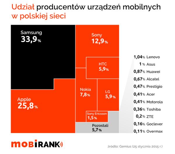 Z jakich marek urządzeń mobilnych korzystają Polacy?