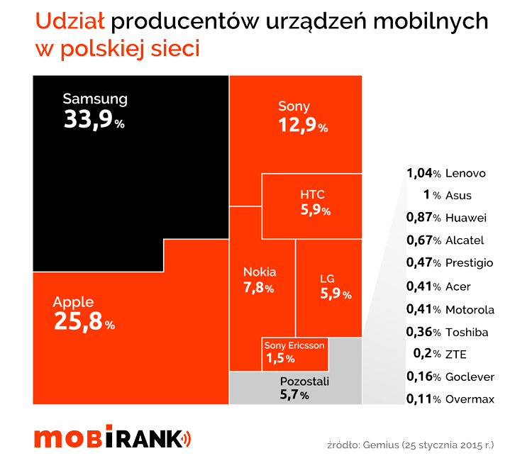 Udział producentów urządzeń mobilnych w polskiej siec