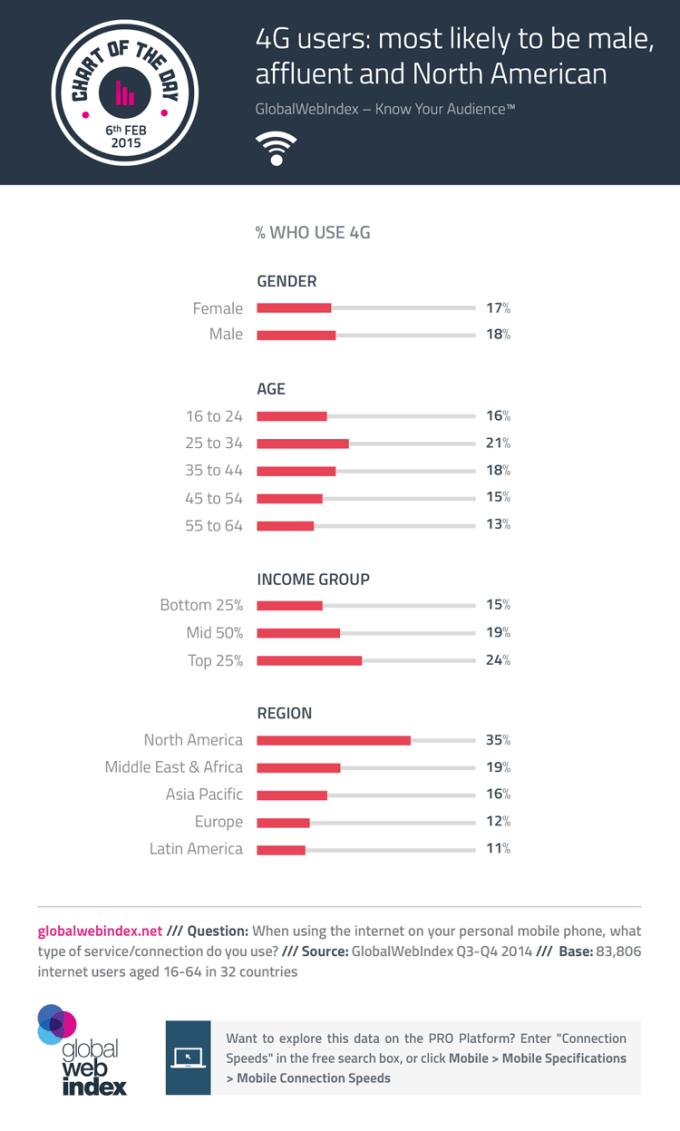 użytkownicy sieci 4G na świecie - infografika