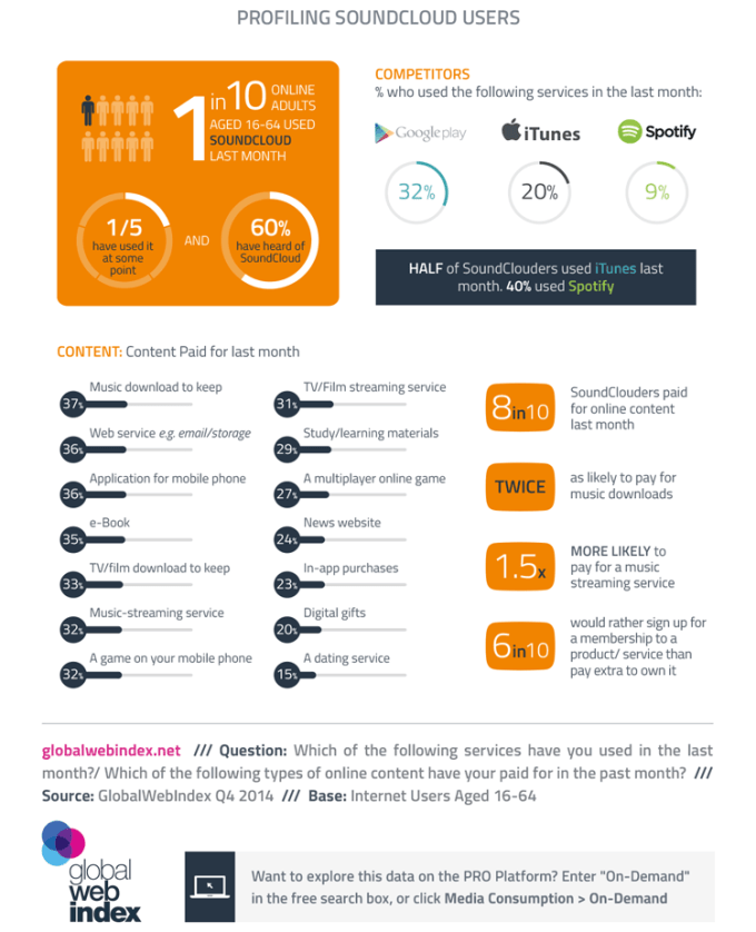 Kim są użytkownicy SoundClouda? (infografika)