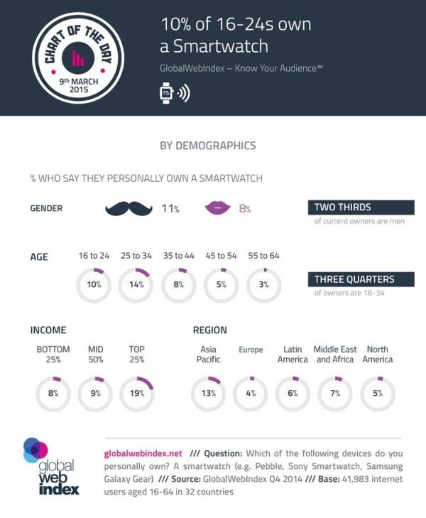 10 proc. osób w wieku 16-24 lata ma smartwatcha